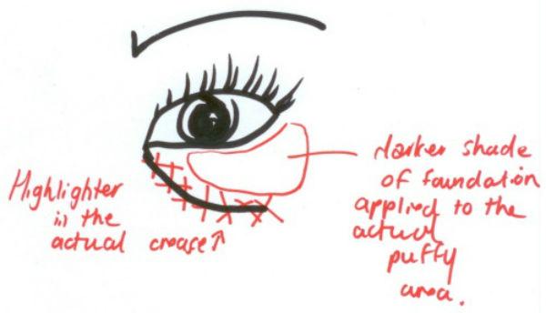 Disguising-Under-Eye-Bags